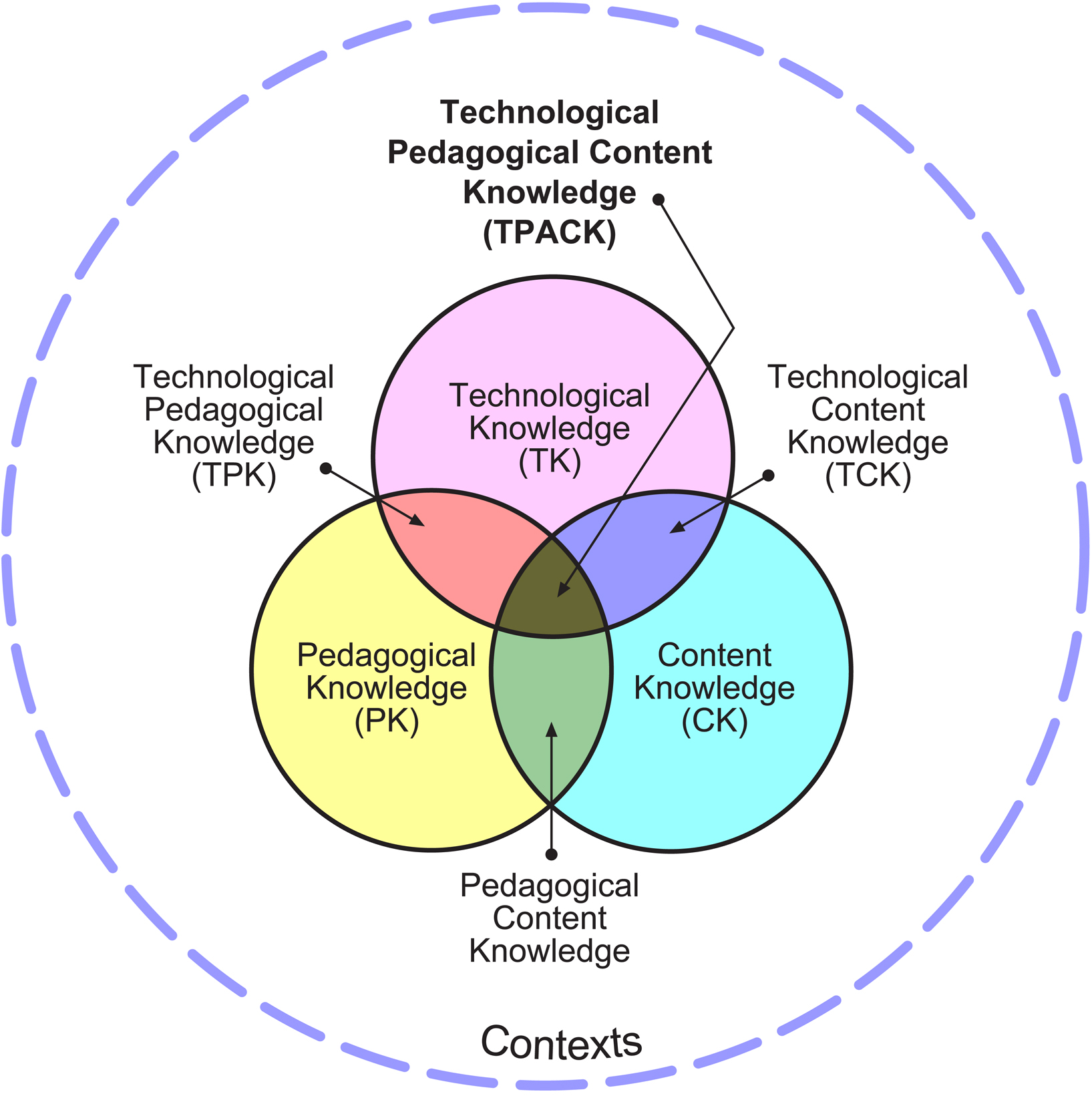the TPaCK model - diagram